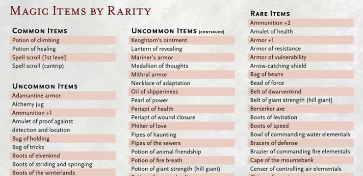 Magic Items by Rarity – D&D 5th Edition Dungeon Master's Guide Supplement