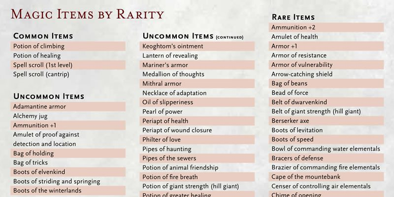 Magic Items By Rarity D D 5th Edition Dungeon Master S Guide Supplement Tribality However, the risk in doing so is that activating the. magic items by rarity d d 5th edition