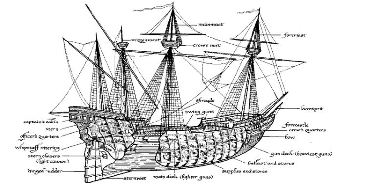 parts of a boat within parts of a galleon